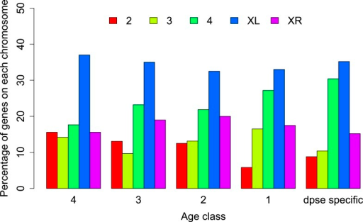 Chromosomal distribution of orphans of different age classes.In each age class orphans are underrepresented on the neo-X (XR) compared to old-X (XL) (Age class 4: χ2-test, p=6.3 × 10−9; age class 3: χ2-test, p=4.4 × 10−5; age class 2: χ2-test, p=0.00590; age class 1: χ2-test, p=0.00876; D. pseudoobscura specific: χ2-test, p=0.00030).DOI:http://dx.doi.org/10.7554/eLife.01311.012