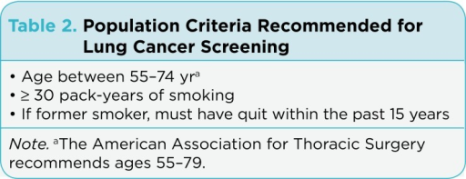 Population Criteria Recommended for Lung Cancer Screening