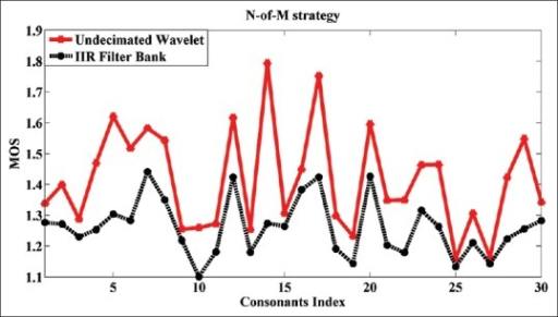 Comparison of mean opinion score for undecimated wavelet, and infinite impulse response filter-bank, both with N-of-M, implementations