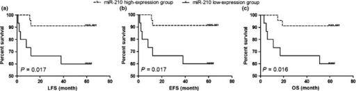 The prognostic significance of miR-210 in the test cohort (38 patients). The dashed line and solid line were derived from miR-210 high-expression or low-expression group, respectively. There were significant lower LFS (a), EFS (b) and OS (c) in low-expression group of miR-210.