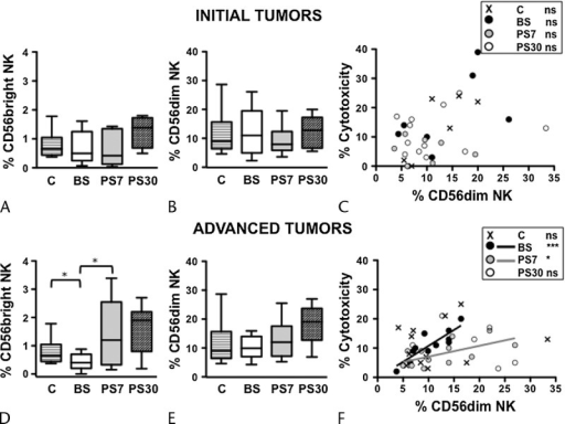 Distinct alterations in the dynamics of CD56dim and CD56bright NK cell subsets of initial and advanced-stage cancer patients, at presurgery and postsurgery. Frequency of CD56bright (A and D) and CD56dim (B and E) NK cell subsets in PB of initial (A and B) and advanced (D and E) cancer stage patients, before surgery (BS), at day 7 (PS7), and at day 30 (PS30) postsurgery, as well as age-matched controls. Bars show median and interquartile range. Scatter plots representing the percentage of cytotoxicity versus CD56dim NK cell frequency in each initial (C) and advanced (F) cancer stage patient, before surgery (BS, black symbols and line), at day 7 (PS7, gray symbols and line), and at day 30 (PS30, white symbols) postsurgery, as well as age-matched controls (x symbols). Lines in the plots represent the linear regression for any given pair of variables. *P < 0.05, **P < 0.005, ***P < 0.0001.