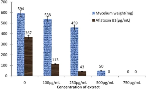Effect of P. betle chloroform fraction on A. flavus mycelial weight and aflatoxin production.