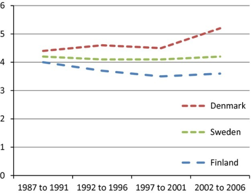 Mortality rate ratio for people with alcohol use disorder compared with people in the general population in Denmark, Finland and Sweden from 1987 to 2006. Women.