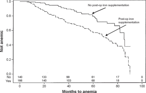 Kaplan–Meier cumulative event rate of anemia-free subjects by supplemental iron status after surgery. Iron post op no—; yes––; Log-rank P < 0.0001.