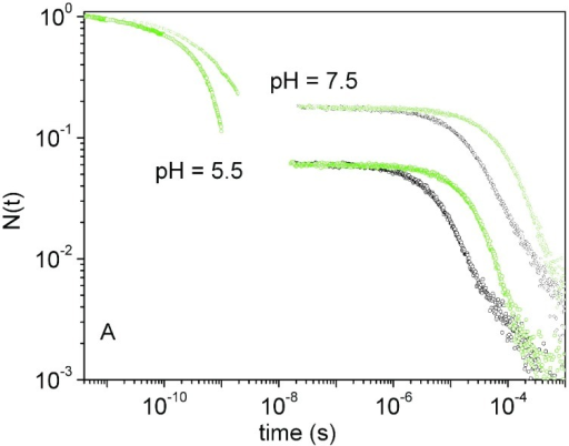 Ligand rebinding kinetics.Complete rebinding kinetics to NP7 at pH 7.5 and pH 5.5 (T = 20°C). The experimental progress curves recorded at 1 CO atm (black open circles) and 0.1 CO atm (green open circles) are reported.
