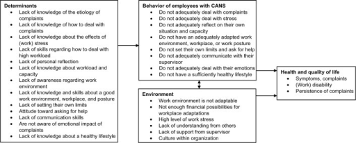 Based on the PRECEDE model of behavior, determinants, and environment in employees with CANS.Abbreviations: PRECEDE, predisposing, reinforcing, and enabling constructs in educational diagnosis and evaluation; CANS, complaints of the arm, neck, and/or shoulder.