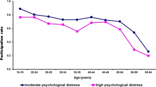 Workforce participation rates of women with high levels of psychological distress compared to women with moderate levels of distress by age. Source: adapted from data obtained from National Health Survey 2004–05 [19]