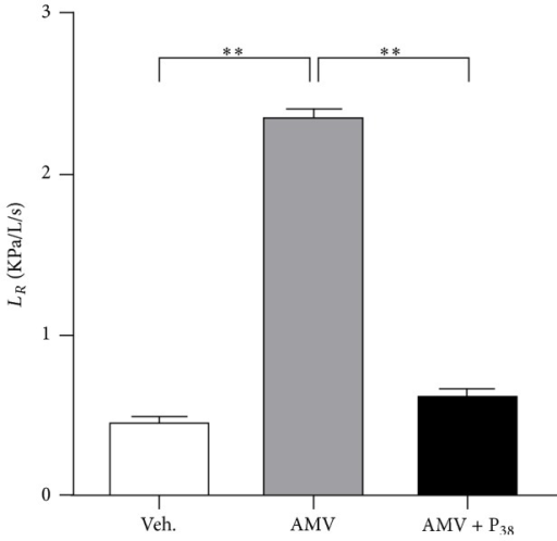 Inhalation of PACAP aerosols inhibits AMV-dependent increase of lung resistance. Rats received aerosols of AMV (5 mg/m3/h) for 15 minutes followed or not by PACAP aerosols (P38, 0.1 mM) for 10 minutes. Control rats inhaled vehicle (Veh.) only. Values are expressed as means ± SEM (n = 8 for each experimental group). ∗∗p < 0.01 based on one-way ANOVA followed by Tukey's multiple comparison post hoc test.