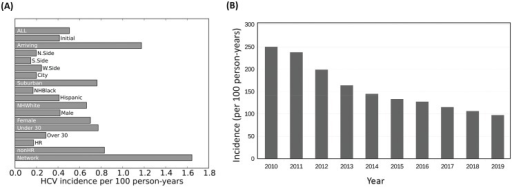 Incidence of HCV among PWID in metropolitan Chicago.(A) Incidence density by group and geographic area summed over 2010–2019. (B) Total incidence of HCV by year. Values are expressed as HCV incidence per 100 PY and have an estimated uncertainty of ±20%. HR = Individuals in Harm Reduction Programs; nonHR = Individuals not in Harm Reduction Programs. Network = Individuals having at least one incoming connections in the PWID network.