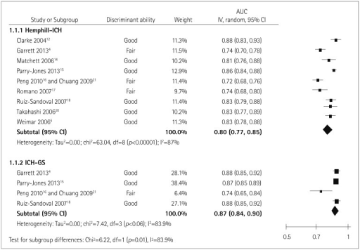 Meta-analysis of the areas under the receiver operating characteristic curve (AUC) for various prognostic models. CI: confidence interval, ICH: intracerebral hemorrhage.