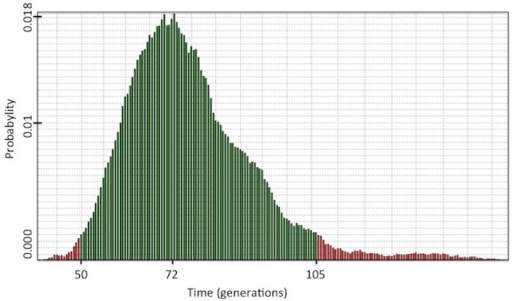 Age estimation for the p.Arg337His mutation as assessed by DMLE+2.3.Green lines show 95% CIs.