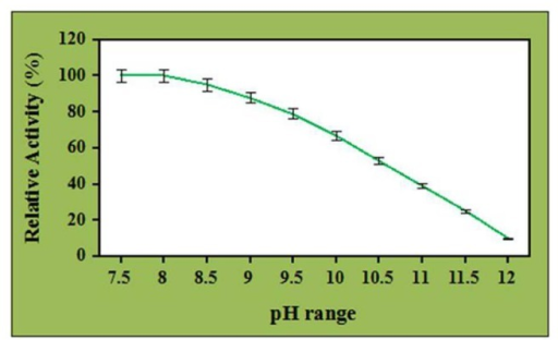 Effect of ZnO nanoparticles (7.5 μg/mL) on pH stability of crude cellulase.