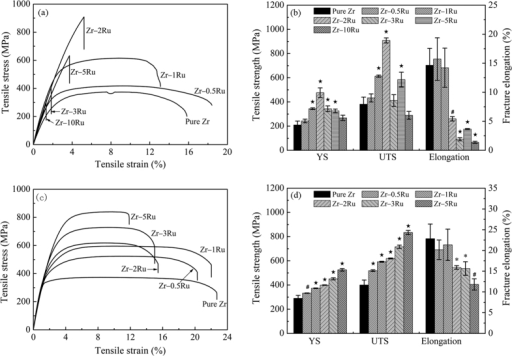 The tensile stress-strain curves (a,c) and tensile mechanical property data (b,d) of as-cast (a,b) and annealed (c,d) pure Zr and Zr–Ru alloys (*indicating p < 0.05, #indicating p < 0.01 and ⋆indicating p < 0.001 when comparing with pure Zr).