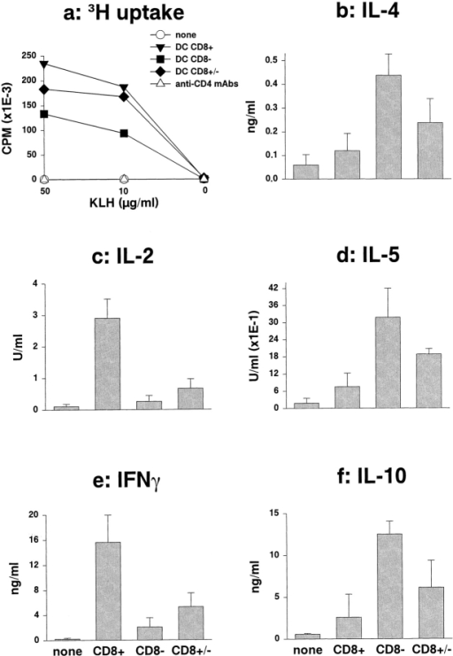 CD8α+ and CD8α− DCs prime distinct Th cells in vivo. LN  cells from mice injected with either subset or a combination (at a proportion of 1 CD8α+ to 10 CD8α−) 5 d earlier were cultured without antigen  or with 50 (a) or 10 (a–f) μg/ml KLH. Some mice were injected with 1 mg  anti-CD4 mAbs before priming. Proliferation and lymphokine production  were measured as indicated in Materials and Methods. Figure summarizes  the results (mean ± SD) obtained in five independent experiments.