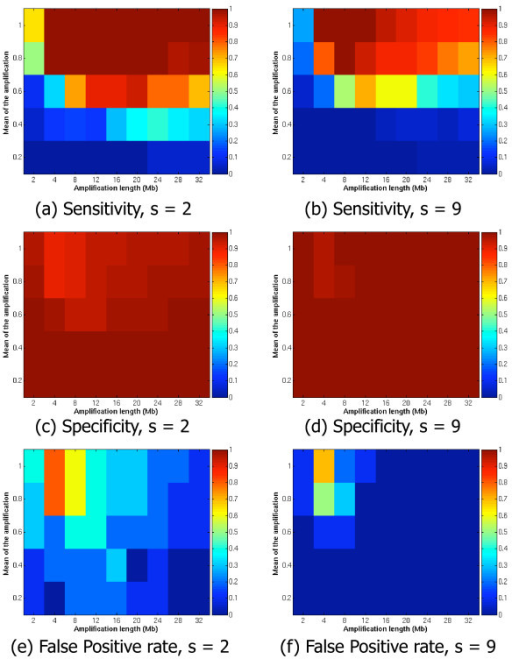 Artificial dataset, sensitivity and specificity for s ∈ {2, 9}. Sensitivity, specificity and False Positive Rate (FPR) for two values of the parameter s, i.e. s ∈ {2, 9}. For each plot, on the horizontal axis are the different amplification lengths u, used, and on the vertical axis are the different amplitudes of the amplification m. The colors code the value of the sensitivity, specificity and FPR from 0 to 1.