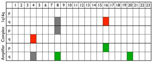 Fridlyand dataset, summary tables results. Summary of the aberrations per chromosome arms for the Fridlyand dataset [15]. The deletions are depicted in red, and the amplification in green, the gray boxes indicates that the aberration was significant not in the class of interest but in the rest of the samples.
