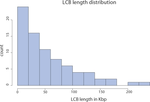 Lengths of Locally Collinear Blocks shared by the eight Yersinia genomes.Block lengths are taken from the Y. pestis KIM reference genome.