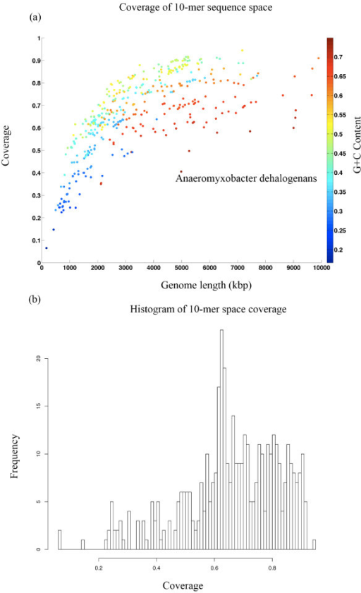 (a) Coverage of 10-mer sequence space as a function of genome size in 433 fully sequenced microbial genomes. The legend for the color-coding of GC content appears on the right. Smaller genomes have lower GC content. Anaeromyxobacter dehalogenans is an outlier with unusually low coverage for its genome size and GC content (outside of the 99.9% predicted interval). (b) A histogram for the proportion of the 10-mer sequence space covered by each of the 433 fully sequenced microbial genomes.