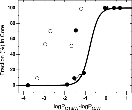 Fractions of the chemicals in the core region, as predicted from the C16/DAcPC partitioning, versus the difference between C16/W and C16/O partition coefficients. The compounds with experimentally determined locale are shown as full points. The sigmoidal curve connects the compounds with known locales in the headgroups or the core and corresponds to eq 2.(552)
