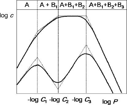 Meanings of the adjustable coefficients in eq 11 that describes the relationship between the subcellular concentrations c and lipophilicity expressed as the partition coefficients P. The slopes of the linear parts, relative to the coefficients A and Bi, are given in the upper part (all expressions are to be multiplied by the coefficient β). The positions of the curvatures are determined by the values of the coefficients Ci.(2089)