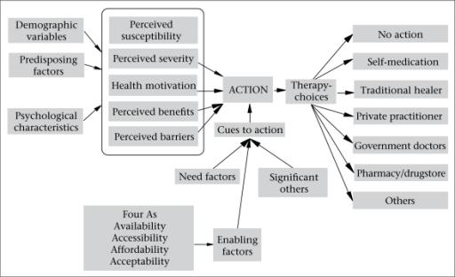 2010 Conceptual Framework Conceptual Framework For