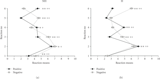 mean reactions + SEM to withdrawal of positive reinforcers (pos) and encounter with negative reinforcers (neg) in nonhuman (NH, (a)) and human (H, (b)) conditions of frustration  (1–6 see responses to QDF scales in Section 2.1., 1 + 5 = depressive, 3 + 6 = aggressive, and 2 + 4 = indifferent responses; *P < .05; **P < .01 before Bonferroni adjustment; +P < .05; ++P < .01 after Bonferroni adjustment of significance level).