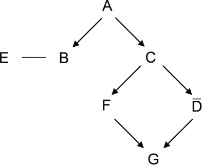 Diagram of a directed acyclic Boolean network with seven elements and                        twelve pair relationships.Only arrows between covering pairs are shown.
