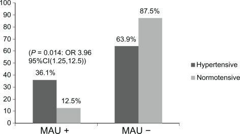 Unadjusted odds ratios (OR) for microalbuminuria (MAU) among hypertensive Cuban Americans with poor glycemic control.aNote: aP is considered significant at 0.05.