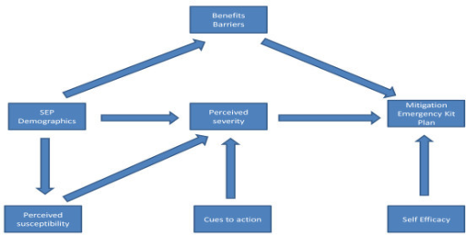 PMC3125232_1476 069X 10 46 1 conceptual path diagram of the health belief model open i