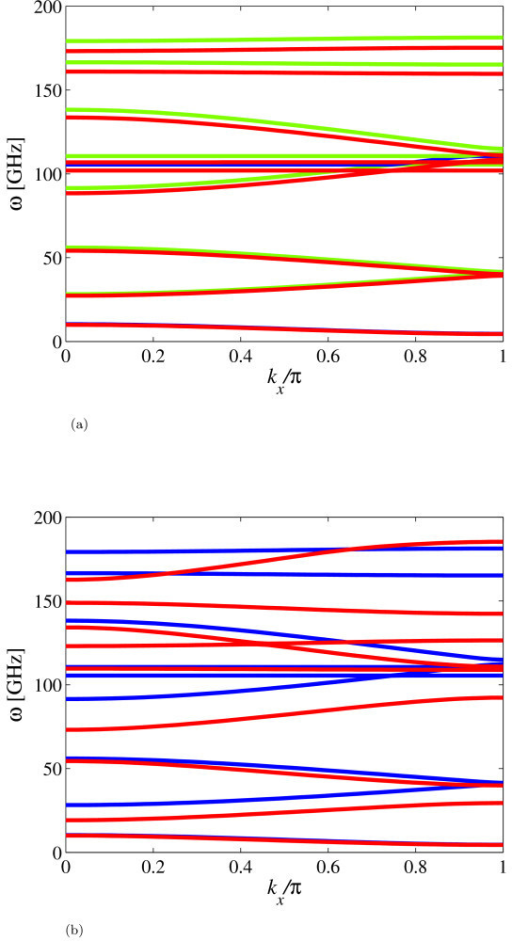 Wave dispersion along the zigzag and armchair directions for a (8,0) GNR with length 15.854 nm. (a) Continuous green line is referred to the Hamiltonian minimized versus d. Continuous red line is for the Hamiltonian minimized both for d and l. (b) Comparison of wave dispersions along the zigzag direction (continuous blue line) and armchair (continuous red line). The Hamiltonians are minimized for d only.