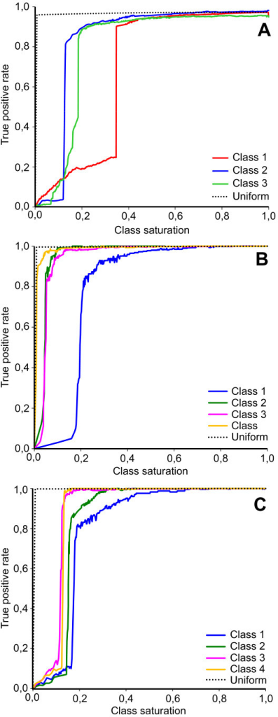 Limits of classification capability for the simulated and real datasets.A - ROC graph showing the performance of the FCM-classifier during balanced (dotted line) and unbalanced modification (solid lines) of classes in the simulated dataset; B – the same for the real dataset A; C - the same for the real dataset B.