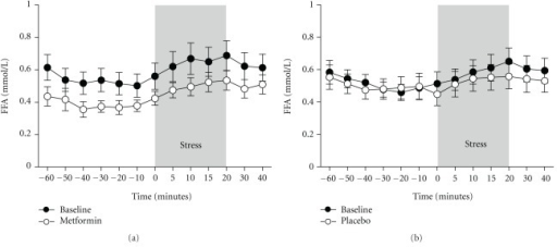 Mean changes in free fatty acid (FFA) concentrations during the mental-stress test (MST) in insulin resistant patients at baseline and after six weeks of treatment with metformin (N = 10) (a) or placebo (N = 9) (b). Data represent the mean ± SEM.