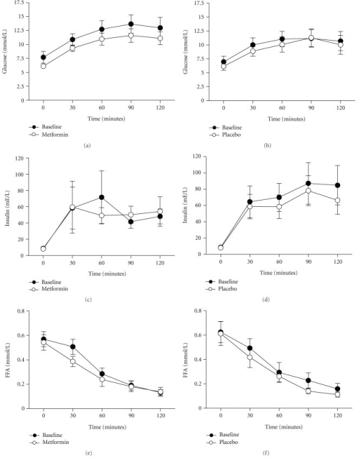 Mean change in glucose, insulin, and free fatty acid (FFA) concentrations during an oral glucose tolerance test (OGTT) in insulin resistant patients at baseline and six weeks after treatment with either metformin (N = 10) (a, c, and e) or placebo (N = 9) (b, d, and f). Data represent the mean ± SEM.