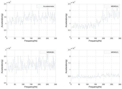 Frequency domain of accelerometers responses when the shaker is excited by a random noise