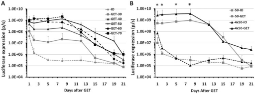 Kinetic of gene expression in HLGP skin after intradermal DNA injection and non-invasive GET.A, Time course of luciferase expression in HLGP skin after delivery by different electric fields at day 0. 50 µL DNA and 1 pulse delivery for all delivery groups, IO: no pulse delivery; GET: applied voltage of 30, 40, 50, 60 or 70. *: p<0.05 for GET-50, GET-60 or GET-70 vs IO. B, Time course of luciferase expression in HLGP skin after delivery to different sizes of skin. Delivery groups, 50-IO: 50 µL DNA without pulse delivery; 50-GET: 50 µL DNA with 1 pulse delivery on the injection site; 50 µLx4-IO: 4 injections with 50 µL DNA without pulse delivery; 50 µLx4-GET: 4 injections with 50 µL DNA and each pulse delivery on the injection site. Bars represent mean ± SD. 4–6 sites were analyzed for each delivery parameter, p/s  =  photons/second. * p<0.05 for 4×50-GET vs 50-GET and 4×50-GET vs 4×50-IO.