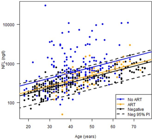 CSF NFL related to age and treatment effect.Since CSF NFL increases with age, we analyzed the group differences with a linear mixed effects model with age as covariate. This implies a model with three parallel regression lines where the group differences correspond to the vertical distances between the regression lines. The group differences can be expressed as the corresponding age increase needed for an equivalent difference. The 95% prediction interval of CSF NFL levels of HIV-negative controls is demonstrated as dotted lines (Neg 95% PI). Concentrations of CSF NFL in neuroasymptomatic untreated HIV-infected subjects (No ART) were equivalent to those of HIV-negative subjects (negative) who were 18.5 years older (p<0.001). CSF NFL concentrations in the treated group (ART) were equivalent to those of HIV-negative subjects who were 3.9 years older (p<0.01).