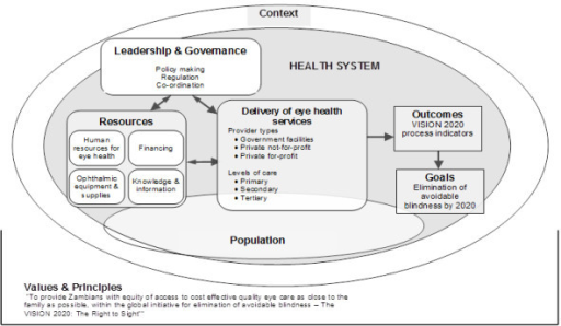 Health system dynamics analysis framework adapted to ey ...