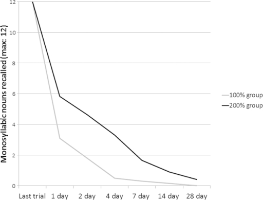 Overlearning of stimuli affects forgetting rates (replicated from Krueger et al., 1929). Half of the participants learnt a list of monosyllabic words to 100% (grey line), the other half learnt to 100% then had the same number of learning trials again (black line). Forgetting rates were decreased in the latter, overlearning, group.