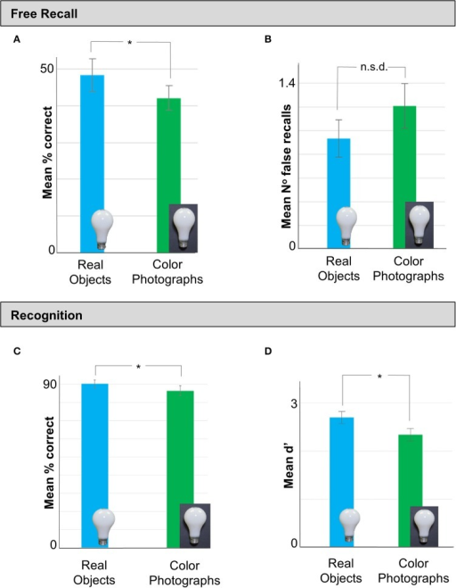 Data from Experiment 2 in which we tested memory performance for real objects vs. color photographs in a separate set of observers. (A) As in Experiment 1, stimuli presented as real objects in the Study phase were recalled significantly better than color photograph displays of the same items. (B) There was no difference in the number of falsely recalled items between real objects and photos. (C) Analysis of the recognition data revealed that participants in the real object condition made an equivalent number of false recalls as observers in the color photos condition. (D) Finally, a SD analysis of the recall data revealed that observers who viewed real objects were significantly more sensitive to the study material than those who studied color photos of the same objects. Error bars represent SE. *p < 0.05.
