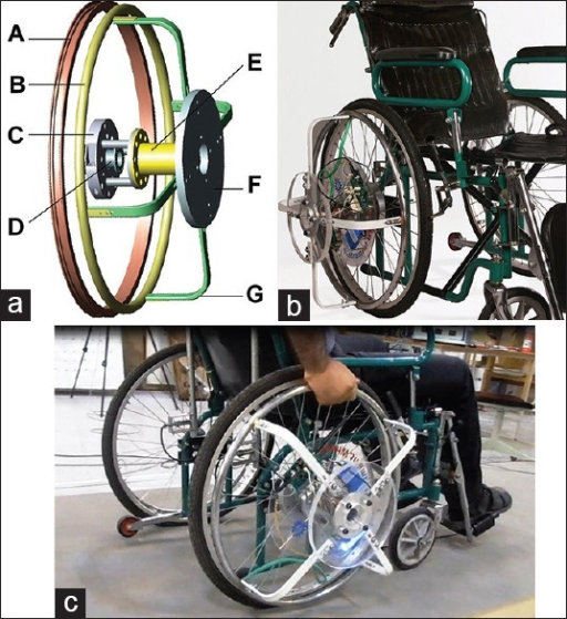 (a) The components of the instrumented wheel system (IWS). (A) wheel, (B) handrim, (C) retainer, (D) wheel hub, (E) experimental sis-axis load cell, (F) plexiglas disc, (G) L-shaped slotted beam. (b) The assembly of the IWS. (c) An inexperienced able-bodied subject pushed a wheelchair with the instrumented handrim