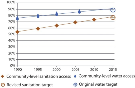 Global progress with a community-level benchmark for water and sanitation (Scenario 1).