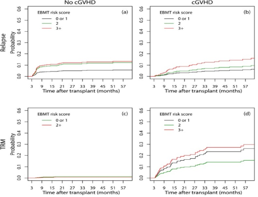 Cumulative incidence of relapse (a, b) and TRM (c, d) considering the occurrence of cGVHD for patients at risk on the day 100 post-transplant in different EBMT risk scores using a multistate approach for competing risks