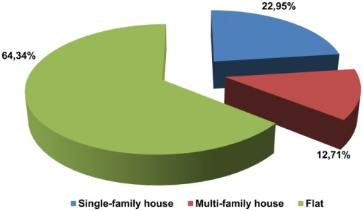Type of residence (house) among donators (n = 244).