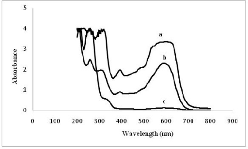 UV-Vis spectra (200-800 nm) of the treated medium by C. palmioleophila JKS4, a: control; b,c: after 12 h and 72 h incubation at 32°C.