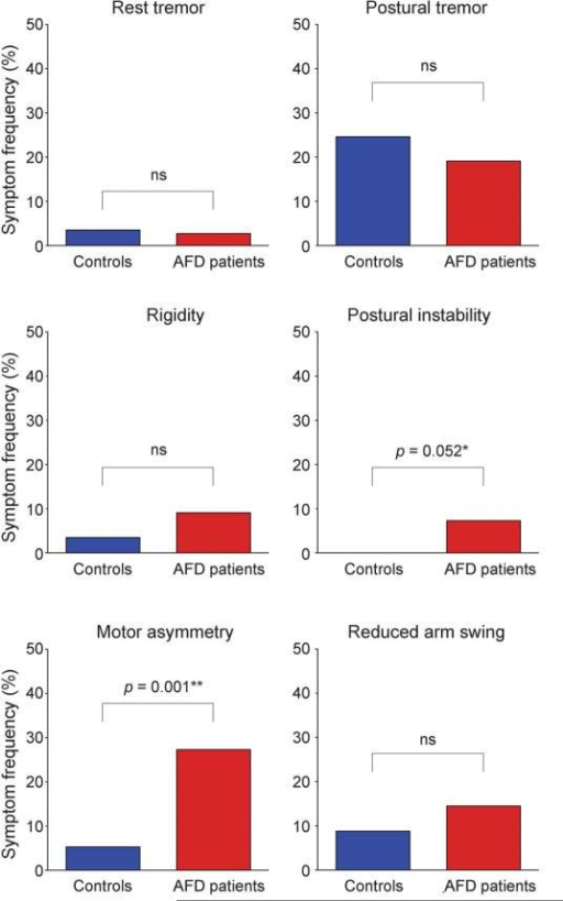 Extrapyramidal motor symptoms in patients with Anderson-Fabry disease (red bars) and age-matched controls (blue bars)N = 110 and n = 57 for patients with Anderson-Fabry disease (AFD) and age-matched controls, respectively. Symptoms were assessed during clinical evaluation with the Movement Disorders Society–revised version of the Unified Parkinson's Disease Rating Scale (MDS-UPDRS). Postural instability was evaluated with the pull test. Motor asymmetry was defined as right-minus-left difference score ≥2 on side-specific MDS-UPDRS items. *Fisher exact test. **Pearson χ2 test.