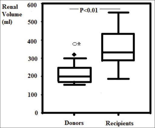 Renal volume in donors as compared to that of recipients 5 years after transplantation abroad