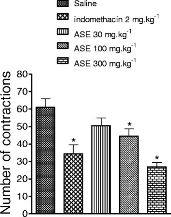 Effect of ASE and indomethacin on the acetic acid-induced writhing test. The number of writhing was evaluated during 30 minutes. The bars represent the mean ± SEM (n = 10). *P < 0.05 versus saline. ANOVA followed by Newman-Keuls test