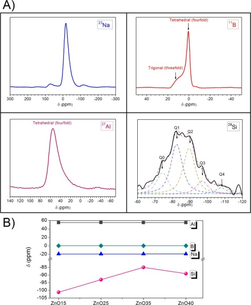 A) 23Na, 11B, 27Al, 29Si NMR spectra of the glass powder ZnO25. B) Chemical shift values as a function of zinc content in ZnO15, ZnO25, ZnO35 and ZnO40.