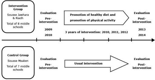 Timeline of quasi-experimental study (preintervention and postintervention assessment with control group) of an intervention program that is a component of a comprehensive community program for overweight and obesity prevention, Sousse, Tunisia, 2009–2014.
