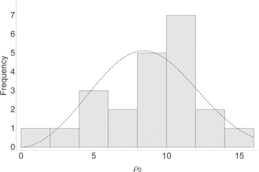 Scale parameter distribution.Histogram of 22 estimated values for the transmission scale parameter ρ0. The dashed line is a Weibull frequency distribution with mean and variance equal to the mean and variance of the ρ0 estimates for Se = 0.75.